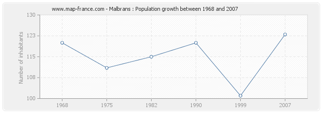 Population Malbrans