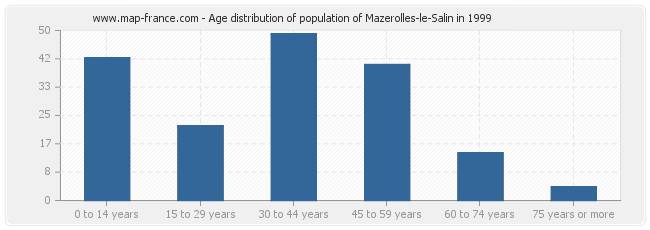 Age distribution of population of Mazerolles-le-Salin in 1999