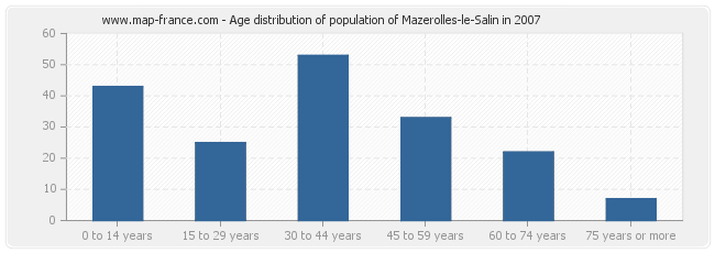 Age distribution of population of Mazerolles-le-Salin in 2007