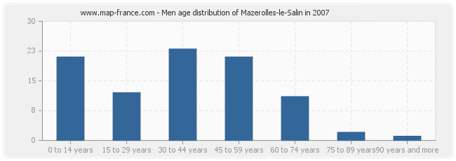 Men age distribution of Mazerolles-le-Salin in 2007