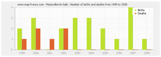 Mazerolles-le-Salin : Number of births and deaths from 1999 to 2008