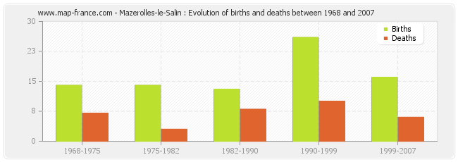 Mazerolles-le-Salin : Evolution of births and deaths between 1968 and 2007