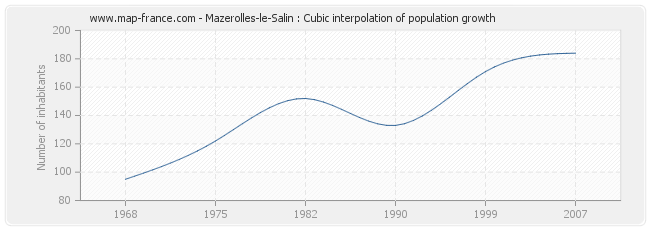 Mazerolles-le-Salin : Cubic interpolation of population growth