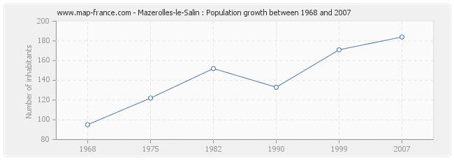 Population Mazerolles-le-Salin