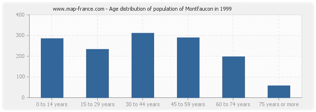 Age distribution of population of Montfaucon in 1999
