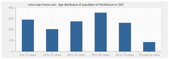 Age distribution of population of Montfaucon in 2007