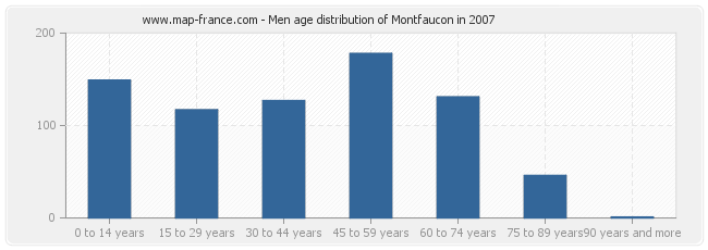 Men age distribution of Montfaucon in 2007
