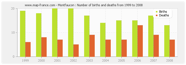 Montfaucon : Number of births and deaths from 1999 to 2008
