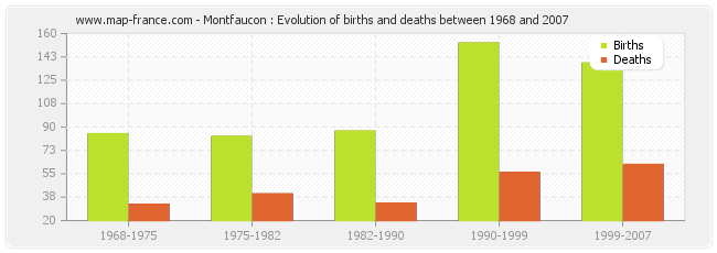 Montfaucon : Evolution of births and deaths between 1968 and 2007