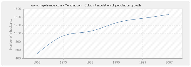 Montfaucon : Cubic interpolation of population growth