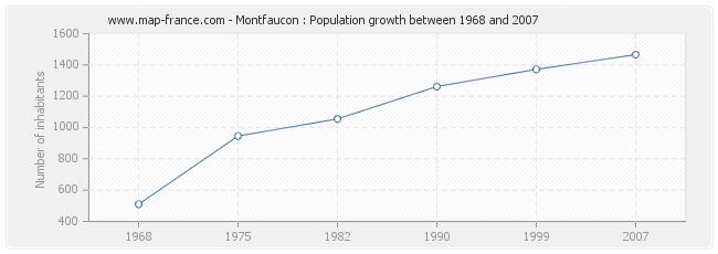 Population Montfaucon