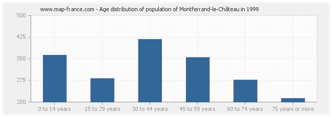 Age distribution of population of Montferrand-le-Château in 1999