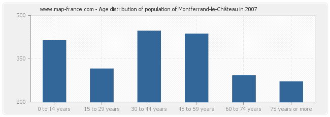 Age distribution of population of Montferrand-le-Château in 2007