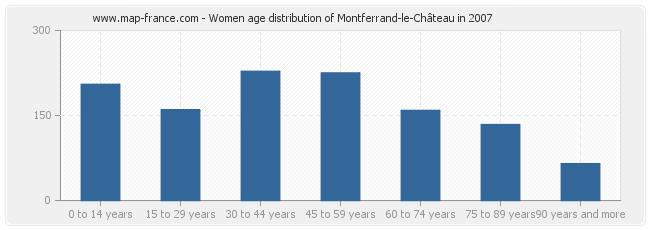 Women age distribution of Montferrand-le-Château in 2007