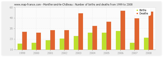 Montferrand-le-Château : Number of births and deaths from 1999 to 2008