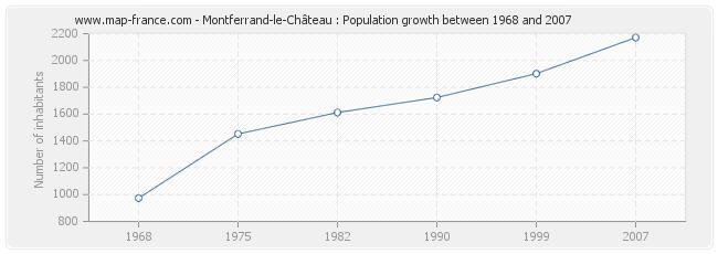 Population Montferrand-le-Château