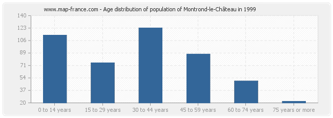 Age distribution of population of Montrond-le-Château in 1999