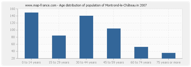 Age distribution of population of Montrond-le-Château in 2007