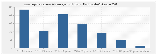 Women age distribution of Montrond-le-Château in 2007