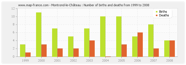 Montrond-le-Château : Number of births and deaths from 1999 to 2008