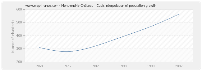 Montrond-le-Château : Cubic interpolation of population growth