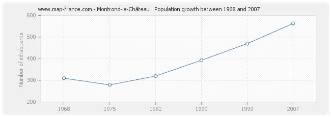 Population Montrond-le-Château