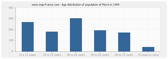 Age distribution of population of Morre in 1999