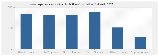 Age distribution of population of Morre in 2007