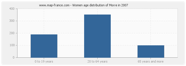 Women age distribution of Morre in 2007
