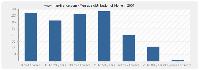 Men age distribution of Morre in 2007