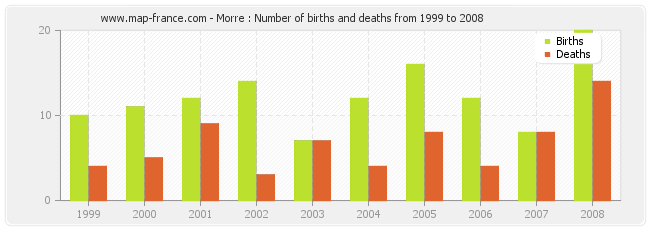 Morre : Number of births and deaths from 1999 to 2008