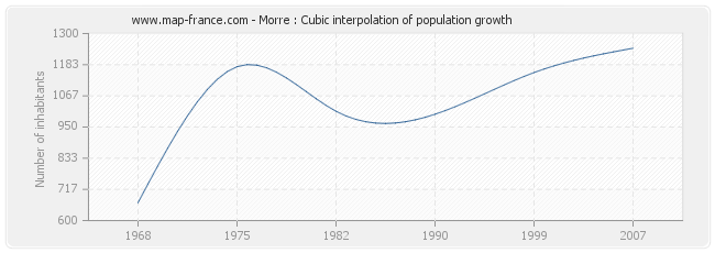 Morre : Cubic interpolation of population growth