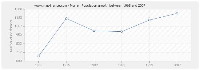 Population Morre