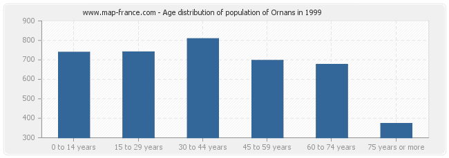 Age distribution of population of Ornans in 1999