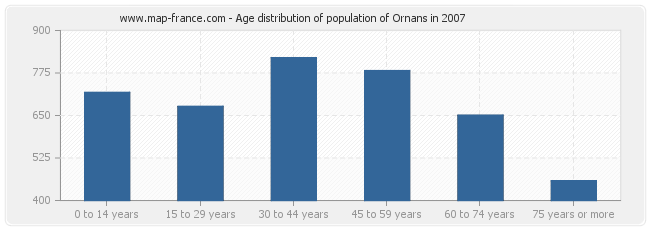 Age distribution of population of Ornans in 2007
