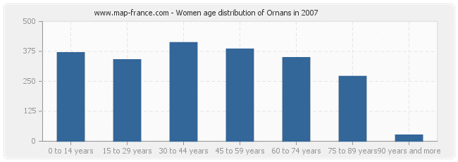 Women age distribution of Ornans in 2007