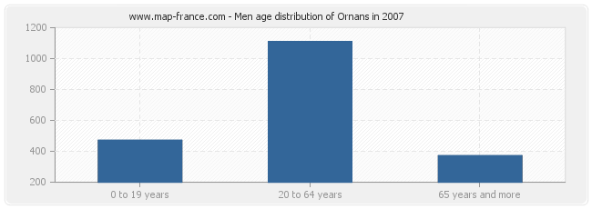 Men age distribution of Ornans in 2007