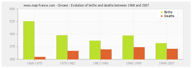 Ornans : Evolution of births and deaths between 1968 and 2007