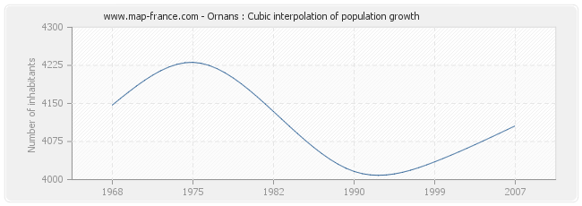 Ornans : Cubic interpolation of population growth