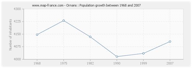 Population Ornans