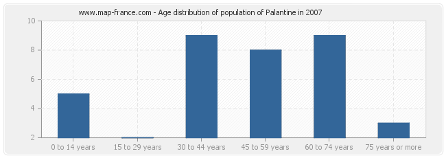 Age distribution of population of Palantine in 2007