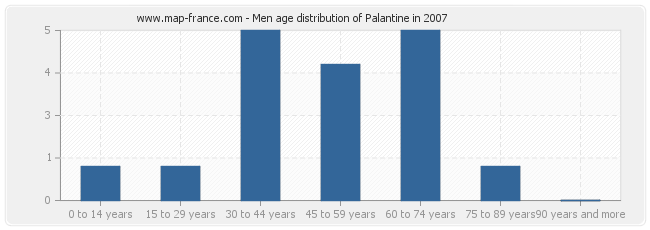 Men age distribution of Palantine in 2007