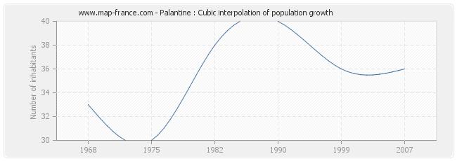 Palantine : Cubic interpolation of population growth