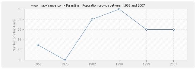 Population Palantine