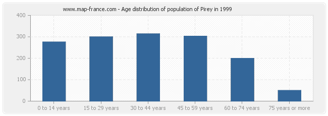 Age distribution of population of Pirey in 1999