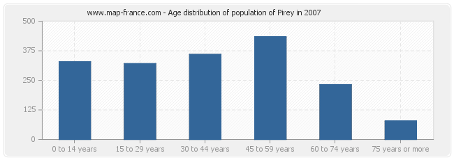 Age distribution of population of Pirey in 2007