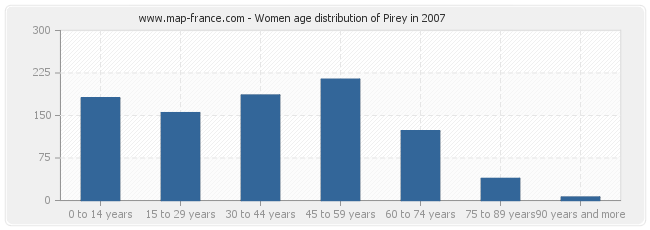Women age distribution of Pirey in 2007