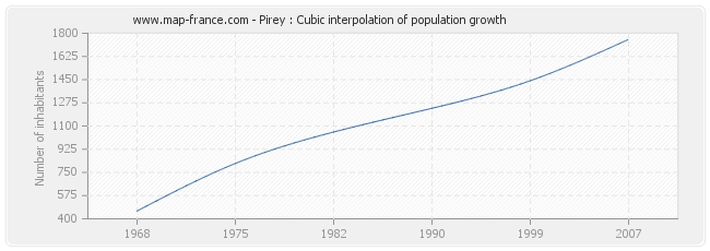 Pirey : Cubic interpolation of population growth