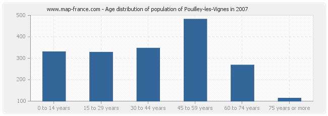 Age distribution of population of Pouilley-les-Vignes in 2007