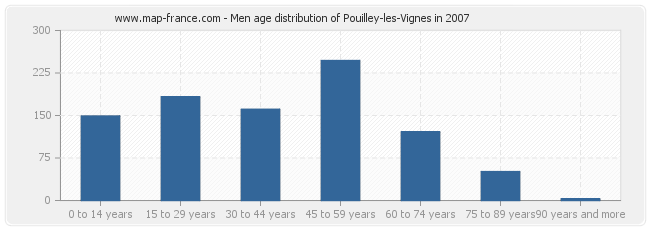 Men age distribution of Pouilley-les-Vignes in 2007